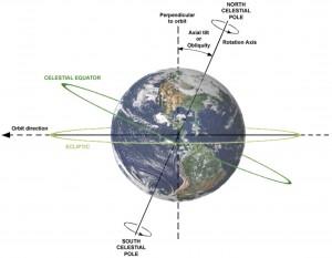 terra-inclinazione